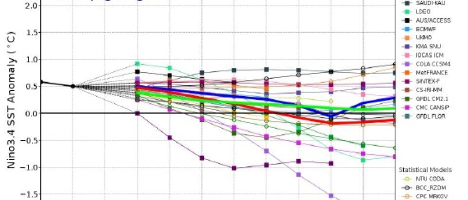 Modelos de predicción del ENOS enero 2020
